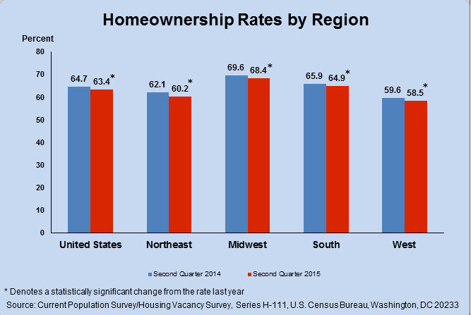 homeownership rates in the u.s. by region