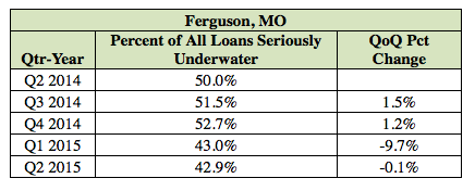 Ferguson Homeowners That Are Underwater or in Negative Equity