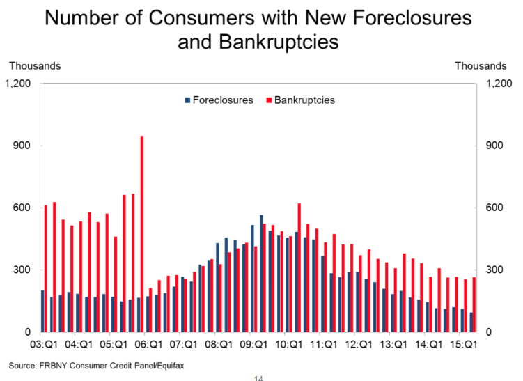 Number of Consumers with New Foreclosures and Bankruptcies - 2nd Quarter 2015 Charr