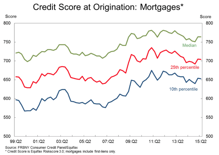 Credit Score at origination Mortgages - Chart