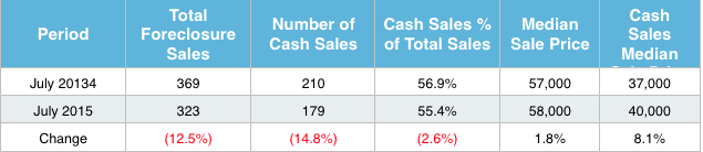 St louis Foreclosure Sales July 2015 - Cash Sales