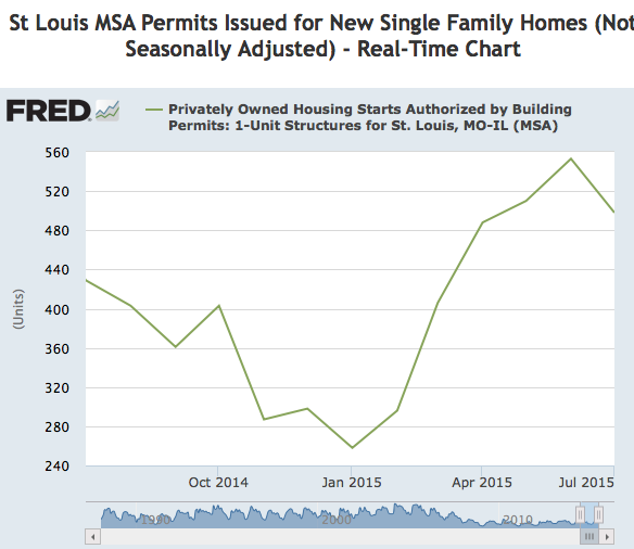 St louis New Home Building Permits - Live- Real Time Chart