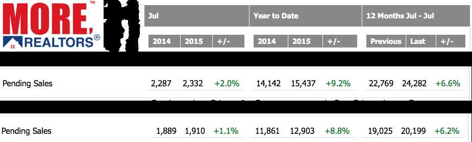St Louis Pending Home Sales - Stats
