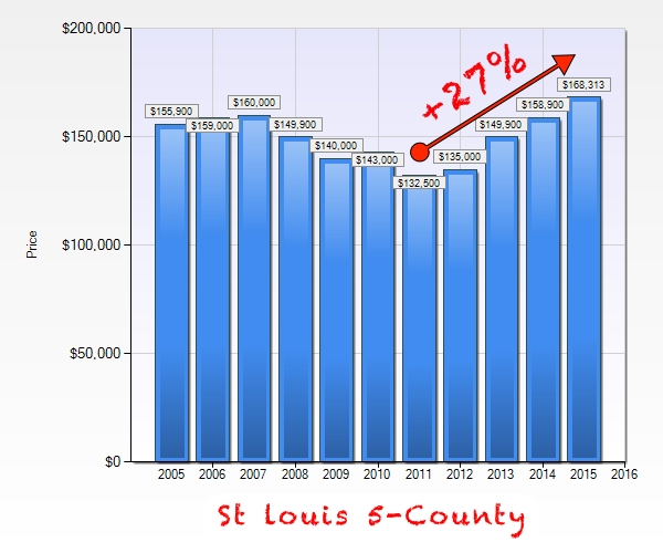 St louis Area Trough To Peak Home Prices - Chart