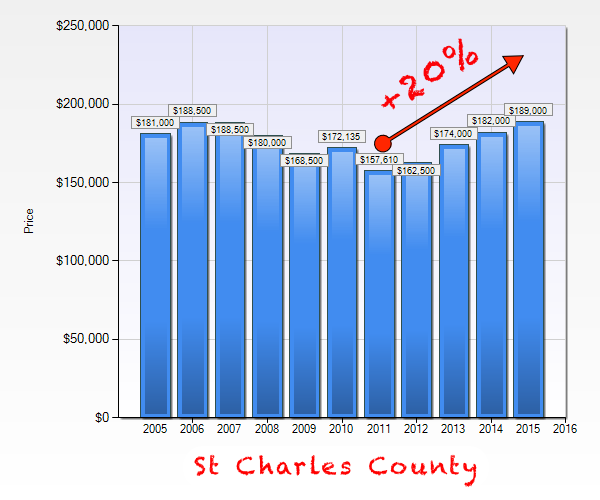 St Charles County Area Trough To Peak Home Prices - Chart