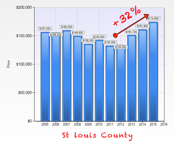 St Louis County Area Trough To Peak Home Prices - Chart