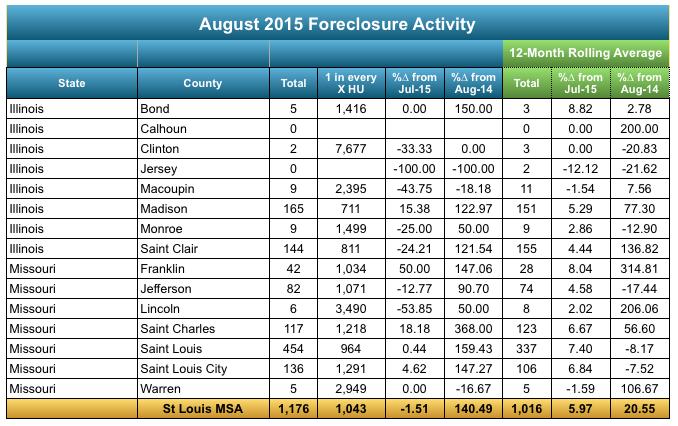 St Louis Metro Area Foreclosure Activity August 2015 - St Louis MSA Foreclosures