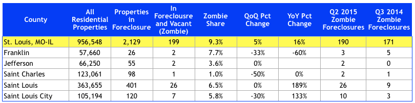 St Louis Zombie Foreclosures
