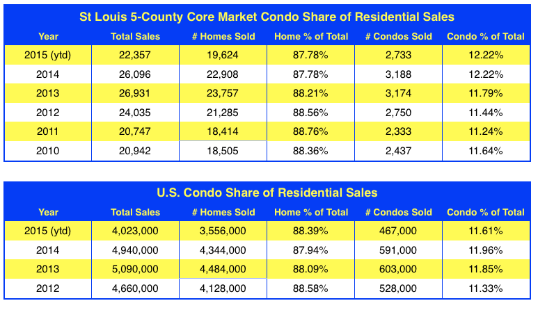 Condominium Sales in St Louis 2010 to 2015 - U.S. Condo Sales 2012 to Present