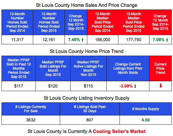 St Louis County Home Prices, Inventory and Sales Prices