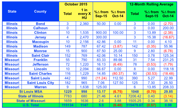 St Louis Metro Foreclosure Activity- October 2015 - Foreclosures St Louis