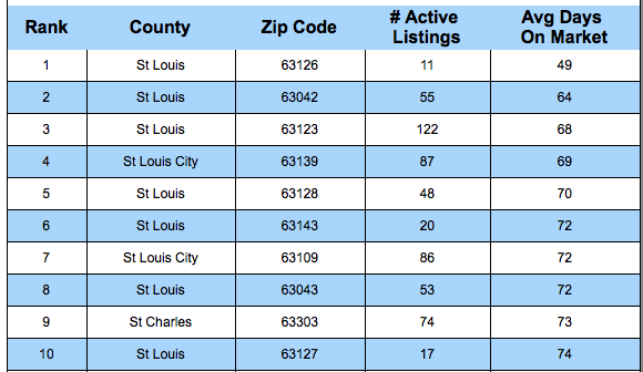 Fastest Selling Areas of St Louis - Fastest Selling Zip Codes In St Louis