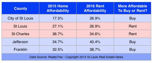 Buy  a home Versus Rent a home in St Louis-