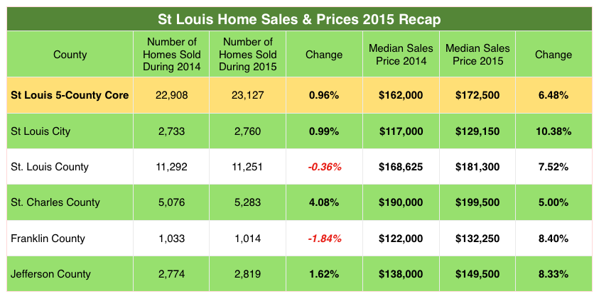 St Louis Home Sales and Prices - 2015 - Table