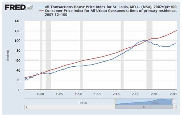 home-price-vs-rent