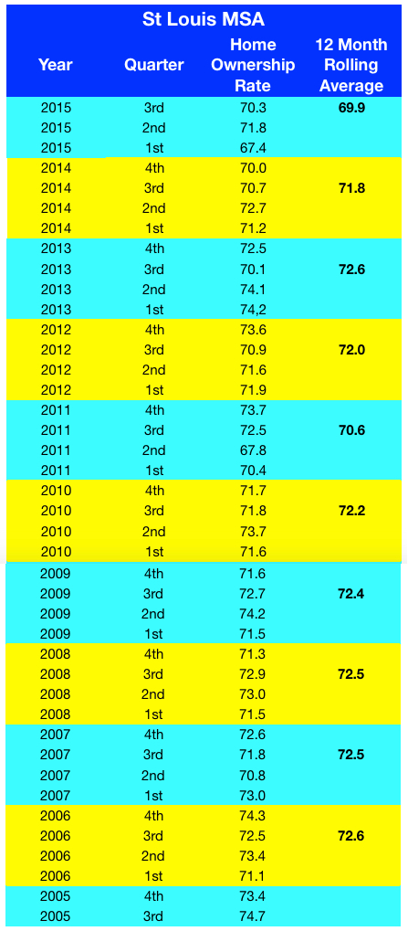St Louis Home Ownership Rates - 2005-2014 - Table
