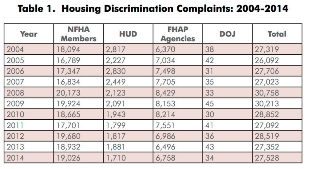 Housing Discrimination Complaints 2004-2014