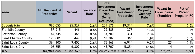 St Louis Vacant Properties