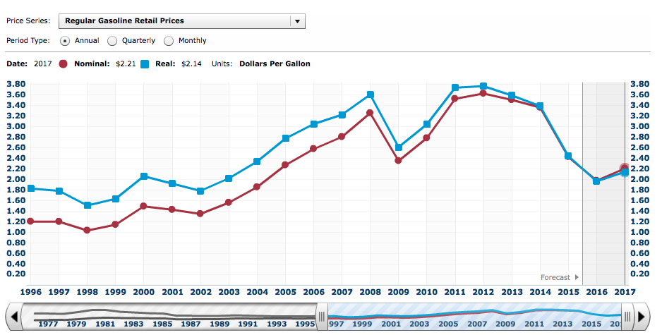 Gas Prices - Chart - Historical and Forecast - US Energy Administration