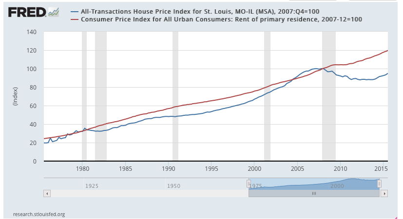 St Louis Home Price Index and Home Rental Rates - St Louis Fed Reserve 1971 - Present