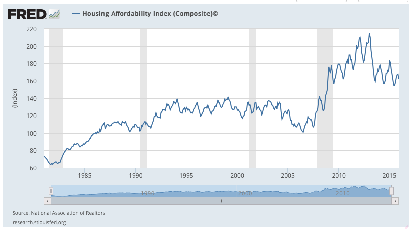 Housing Affordability Index - St Louis Fed Reserve