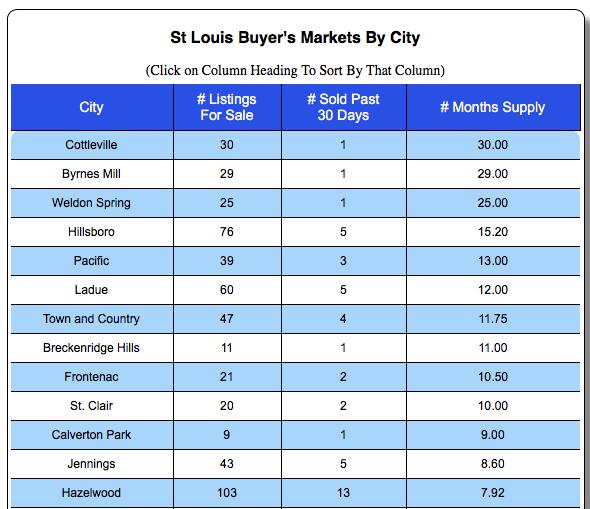 St Louis Buyers Markets