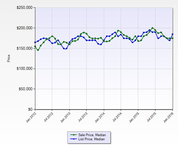 St Louis Home Prices - Median Sold Prices and Median List Prices - 5 year Chart