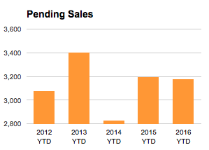 St Louis Pending Home Sales - Chart -Year to date 2016