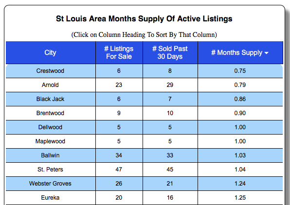 St Louis Neighborhoods with lowest supply of homes for sale