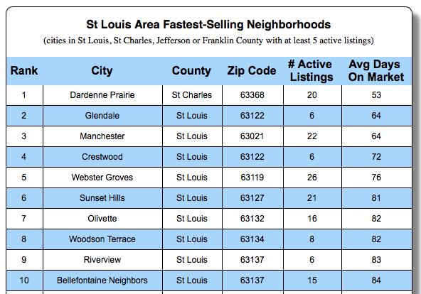 St Louis' Fastest Selling Neighborhoods