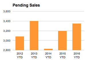 St Louis Pending Home Sales - year to date - chart