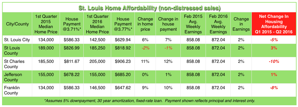 St Louis Home Affordability