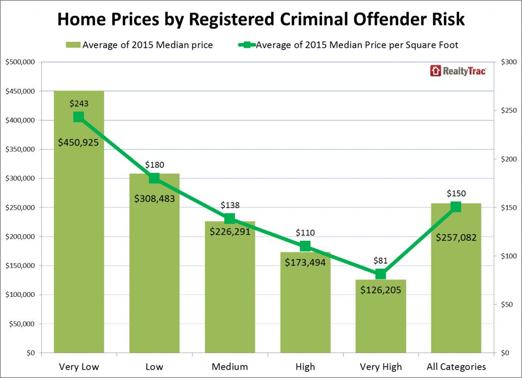 Home Prices By Registered Criminal Offender Risk