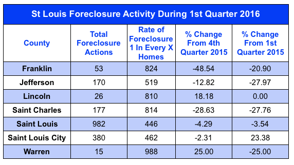 St Louis Foreclosure Activity