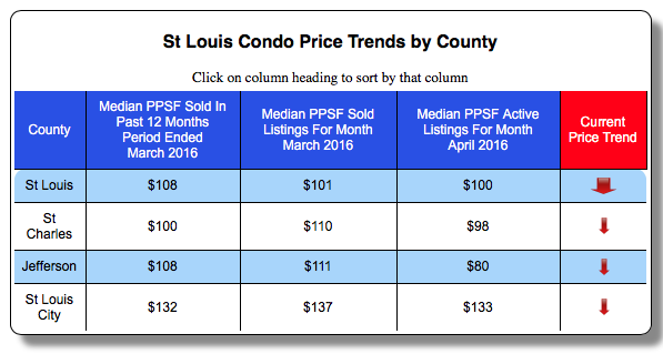 St Louis Condo Price Trends By County