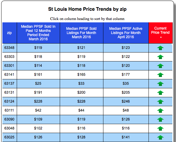 St Louis Home Price Trends By Zip