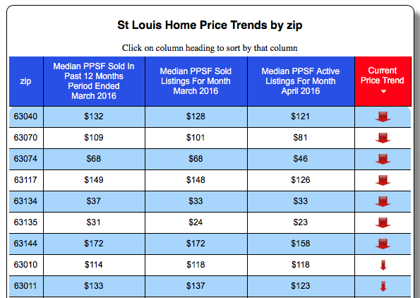 St Louis Home Price Trends By Zip - Downward