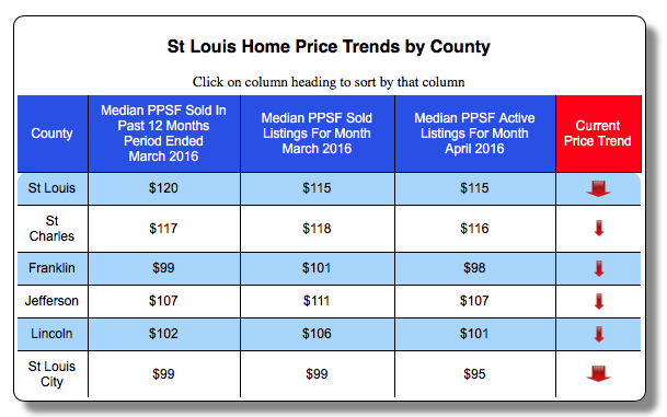 St Louis Home Price Trends By County