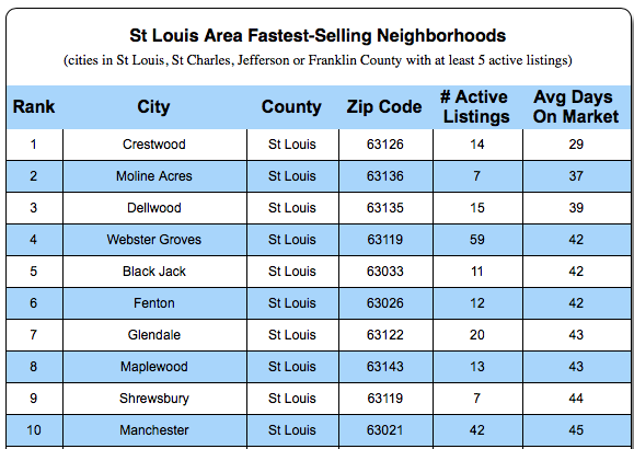Fastest Selling Cities in St Louis