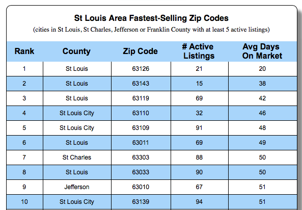 Fastest Selling Zip Codes in St Louis