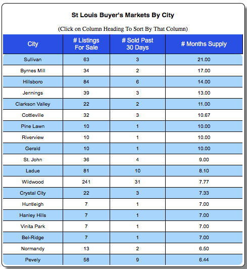 St Louis Buyers Markets by City - Best places to be a home buyer in St Louis