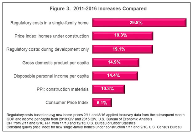 Increase in Regulatory Costs Associated With New Homes 2011-2016