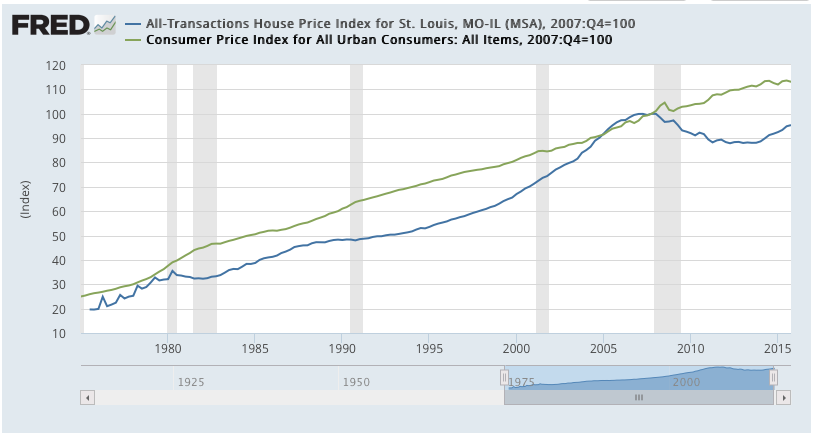 St Louis CPI versus Home Prices