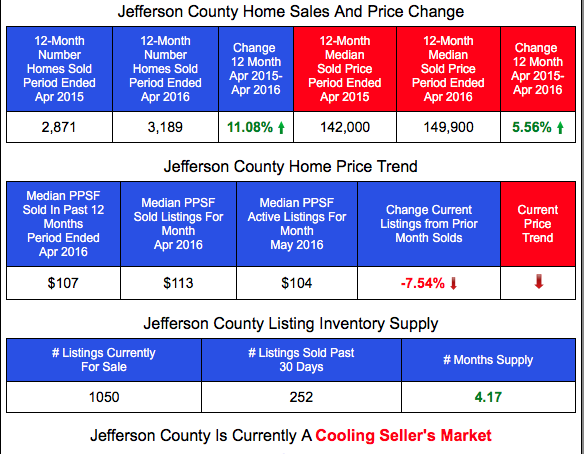 Jefferson County Home Prices and Sales