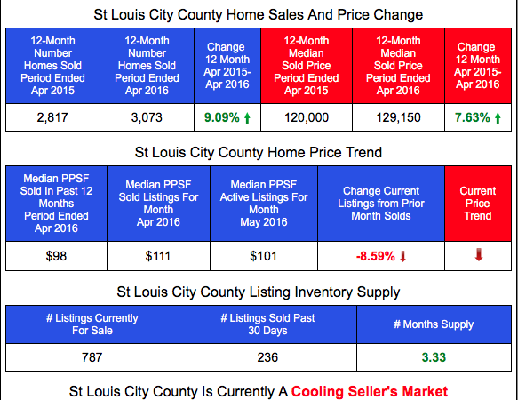 St Louis City Home Prices and Sales