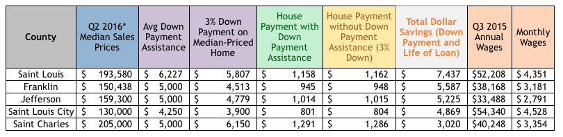 St Louis Down Payment Assistance By County