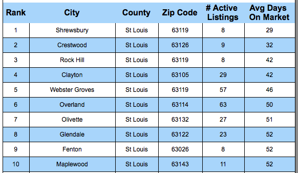 St Louis Fastest Selling Neighborhoods - Cities