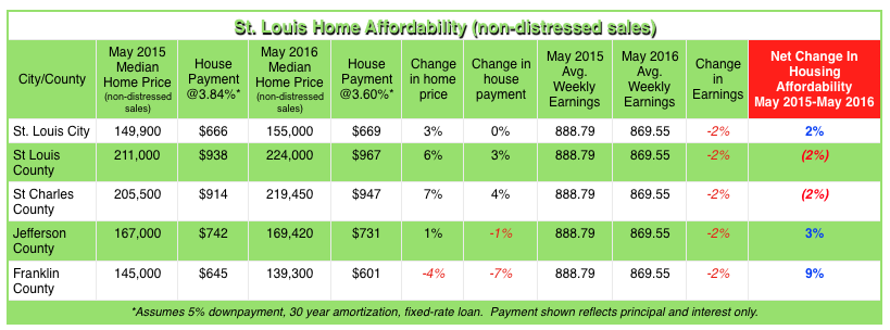 St Louis Home Affordability - May 2016 - MORE, REALTORS