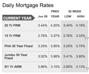 Daily Mortgage Interest Rates - Current and 52 week high and low