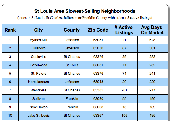 Slowest Selling Neighborhoods in St Louis - Home Buyer Markets in St Louis